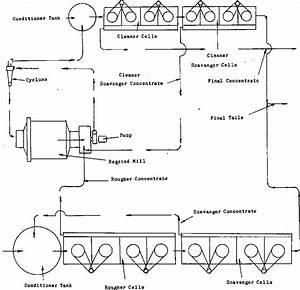 basic flotation circuit design With the basic circuit