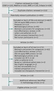 Analysis of the systematic reviews process in reports of ...