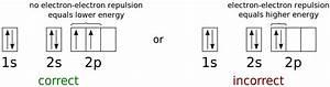 File Orbital Diagram Carbon - Hund U0026 39 S Rule Svg