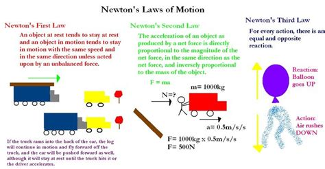 Newton's Laws Of Motion Cheat Sheet!