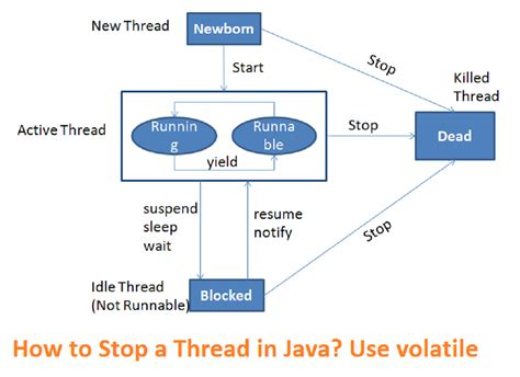how to stop a thread in java exle java67