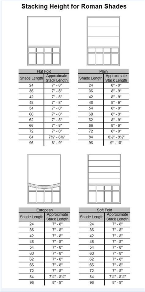 Stacking Chart for Roman Shades - Stacking Height Measurements