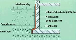 Balkon Abdichten Bitumen : bitumin se abdichtungsmassen abdichten mit bitumen bei ~ Michelbontemps.com Haus und Dekorationen