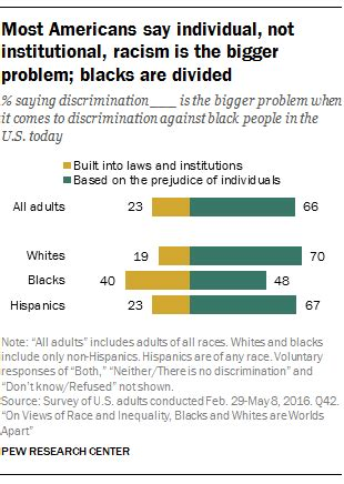 Color Essays On Race Family And History by Discrimination And Racial Inequality Pew Research Center