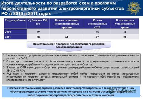 В поисках инвестиций почему инвесторы неохотно идут в теплоэнергетику? Энергетика и промышленность России № 0102.