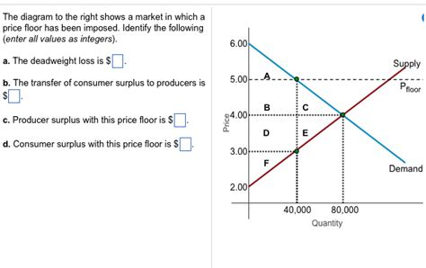 Diagram Consumer by Solved The Diagram To The Right Shows A Market In Which A