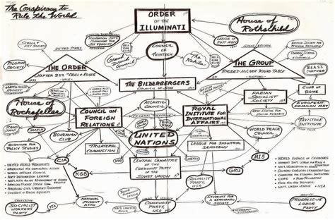 illuminati organization illuminati structure hierarchy