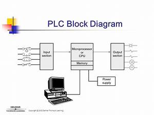 Introduction To Plc Operation