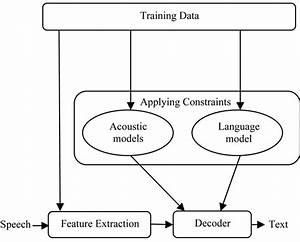 Development Of Application Specific Continuous Speech Recognition System In Hindi