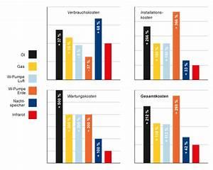 Gasetagenheizung Kosten Berechnen : kosten neue gasheizung kosten f r gasheizung vergleichen und sparen thermondo neue gasheizung ~ Themetempest.com Abrechnung