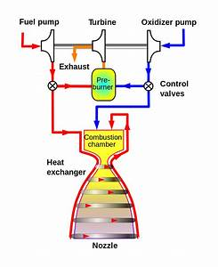 Gas-generator Cycle