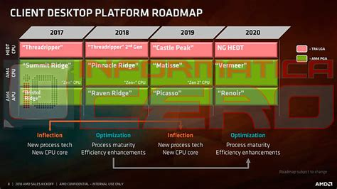 amd cpu generationen roadmap   dcenterorg