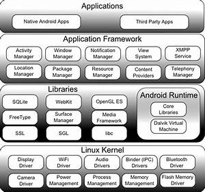 An Overview Of The Android Architecture