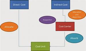 Absorption Costing  Activity