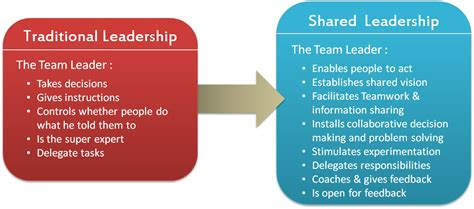 leadership theory movelearning distributed leadership autonomous motivation