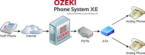 Ozeki Voip Pbx  Analog Telephone On A Voip Network. What Does Upgrading Ram Do Top Email Clients. Hosted Outlook Exchange Design Online Courses. Goldman Sachs Board Of Directors. Music Video Casting Calls Nyc. Aas 600 Wireless Home Security Alarm System. Filming Schools In New York All About Dental. Net Plus Certification Porsche 356b Cabriolet. How To Cure Feet Fungus Victory Dental Center