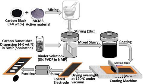 schematic view   steps    electrode preparation  scientific