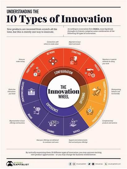 Innovation Types Infographic Capitalist Breakthrough Understanding V2