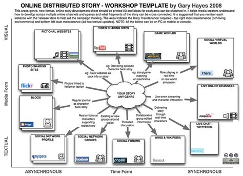 distributed story  workshop template