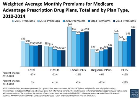 medicare  medicare advantage difference  comparison