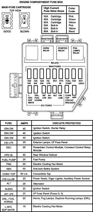 fog light relay  hood fuse box diagram  mustang forums