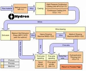 Hydron Unipress    Solder Production System   Solder Wire