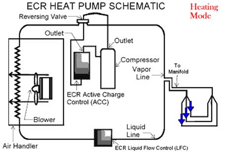 cooling  heating flow diagram