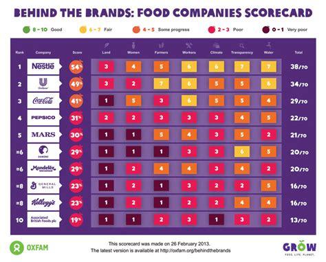 Oxfam Report Shows Multinational Companies Failing On Csr