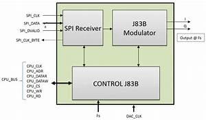 Qam Modulator - J 83 Annex B