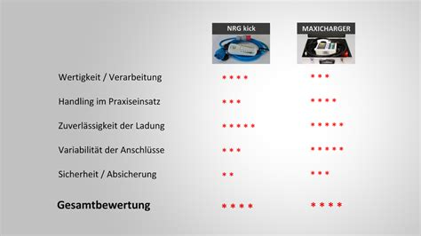 ladestation elektroauto app test ladestation nrgkick vs maxicharger e mike net