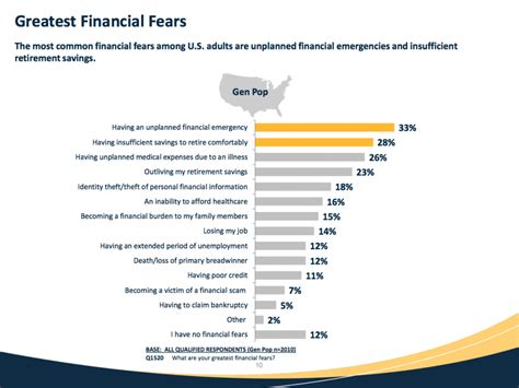 americans biggest financial fears business insider