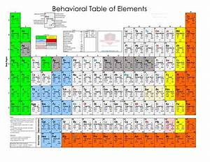 The Behavioral Table Of Elements And Field Guide Digital