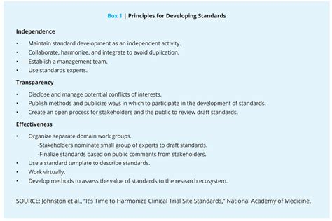 time  harmonize clinical trial site standards