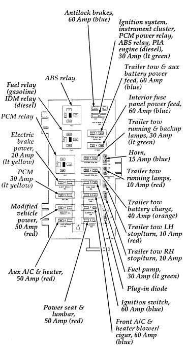 Ford Series Econoline Fuse Box Diagram Usa