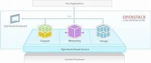 Scaling Openstack Development  Continuous Integration Overview