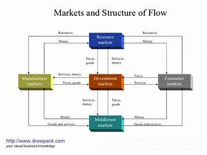 Markets And Structure Of Flow Business Diagram