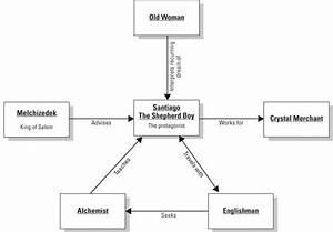 alchemist story summary