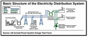 General Aspects Of Distribution Systems And D C