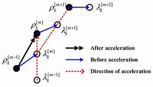 2  Illustration Of Acceleration