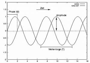 Amplitude Berechnen : trigonometrie trigonometrische funktionen amplitude frequenz phase mathelounge ~ Themetempest.com Abrechnung