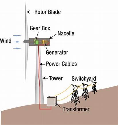 Wind Turbine Diagram Energy Svg Power Clipart