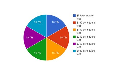 Wainscoting Cost Per Foot by 2011 Museum Exhibition Cost Survey Results Museum Planner