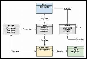Pin By Gliffy On Uml Diagrams