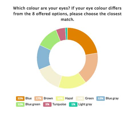 what is the most common eye color what color do most why quora