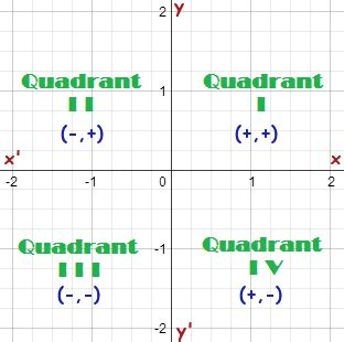Plot Points On A Graph  Four Quadrants, Steps & Examples Tutorvista