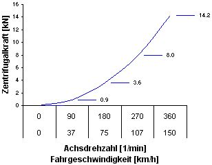 fliehkraft berechnen fliehkraft gegenkraft radialkraft