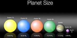 Size of Planets - Pics about space
