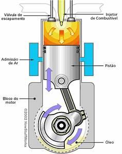 Fotovoltaicos 001 Motores Diesel E Gasolina A 2 Tempos