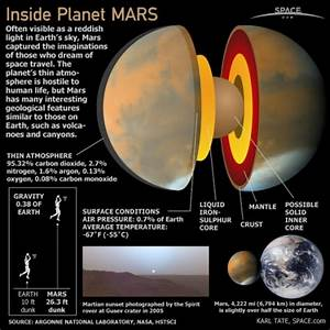 10 Interesting Planet Mars Facts - My Interesting Facts