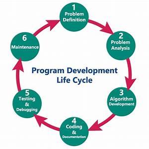 Six steps in the programming process   Dotnetlanguages